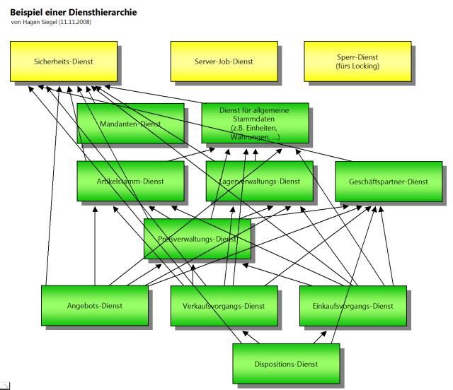 Skizze hierarchischer Geschäftsdienste